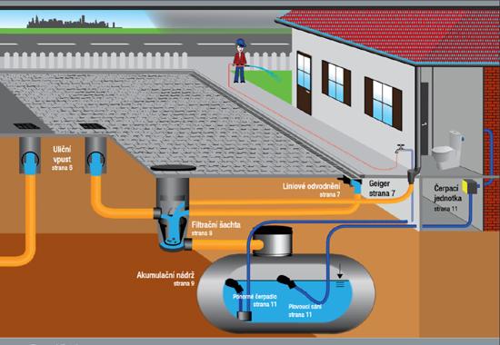 Zachycení a využití dešťové vody